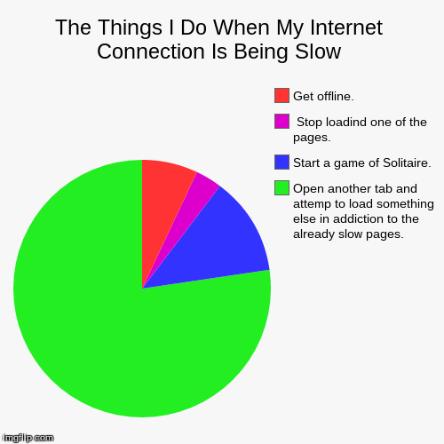 The Things I Do When My Internet Connection Is Being Slow | Open another tab and attemp to load something else in addiction to the  already  | image tagged in funny,pie charts | made w/ Imgflip pie chart maker