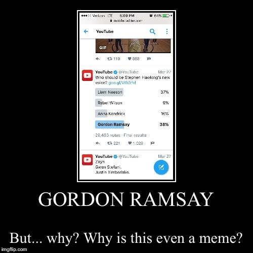 Gordon Ramsay YouTube Poll - Imgflip