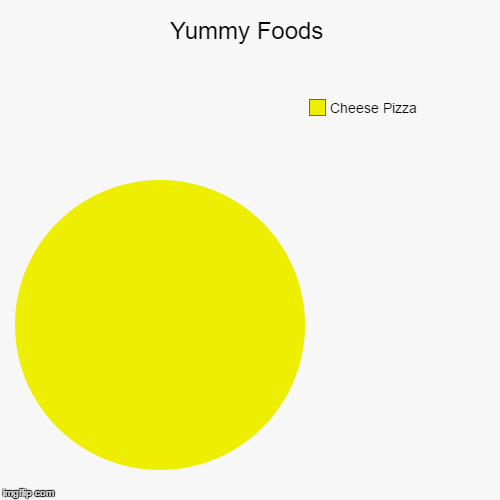 Yummy Foods | Yummy Foods | Cheese Pizza | image tagged in funny,pie charts,lol,pizza | made w/ Imgflip pie chart maker