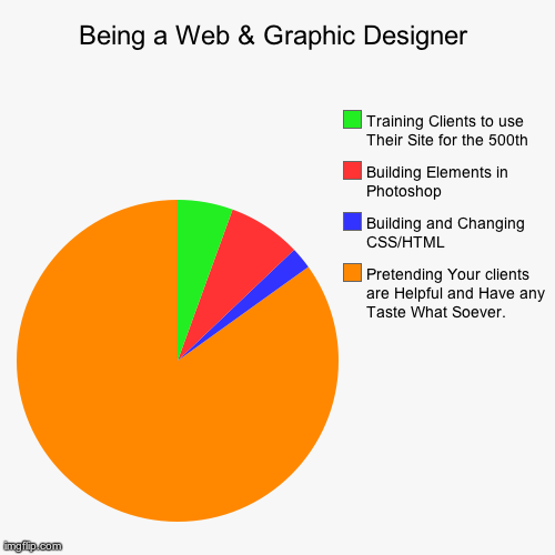 Being A Web Graphic Designer Imgflip