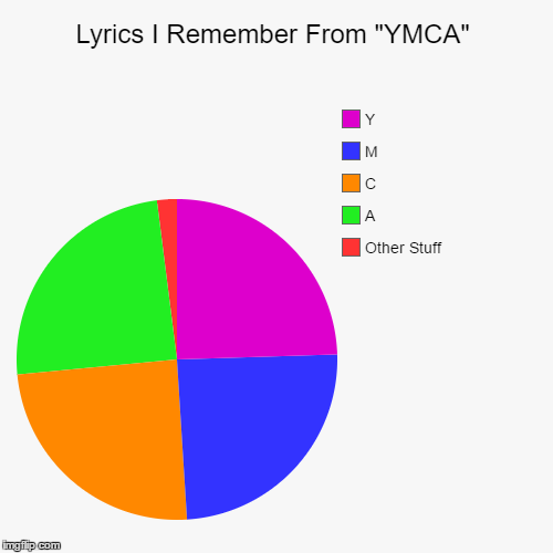 "YMCA Song | Lyrics I Remember From ""YMCA"" 