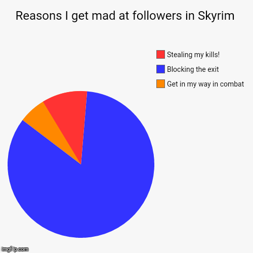 Reasons I get mad at followers in Skyrim | Get in my way in combat, Blocking the exit, Stealing my kills! | image tagged in funny,pie charts | made w/ Imgflip pie chart maker