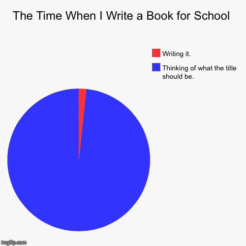 The Time When I Write a Book for School | Thinking of what the title should be., Writing it. | image tagged in funny,pie charts | made w/ Imgflip chart maker