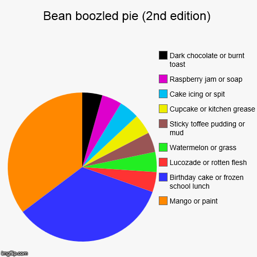 Bean boozled pie (2nd edition) | Mango or paint, Birthday cake or frozen school lunch, Lucozade or rotten flesh, Watermelon or grass, Sticky | image tagged in funny,pie charts | made w/ Imgflip pie chart maker