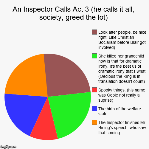 An Inspector Calls Act 3 (he calls it all, society, greed the lot) | The Inspector finishes Mr Birling's speech, who saw that coming., The b | image tagged in funny,pie charts | made w/ Imgflip pie chart maker