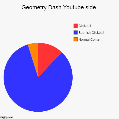 Geometry Dash Youtube side | Normal Content, Spanish Clickbait, Clickbait | image tagged in funny,pie charts | made w/ Imgflip pie chart maker