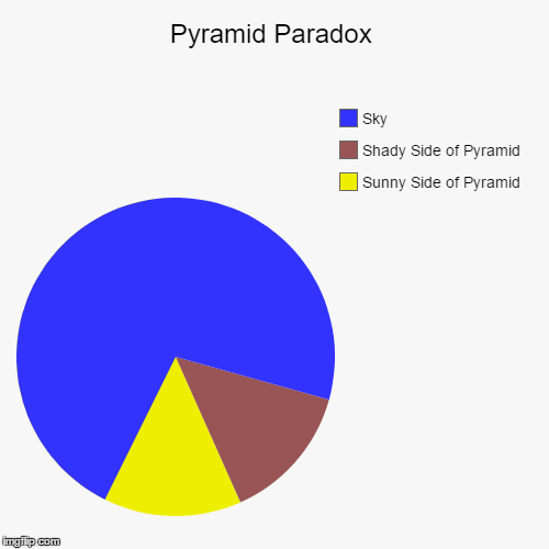 Pyramid Paradox | Sunny Side of Pyramid, Shady Side of Pyramid, Sky | image tagged in funny,pie charts | made w/ Imgflip chart maker