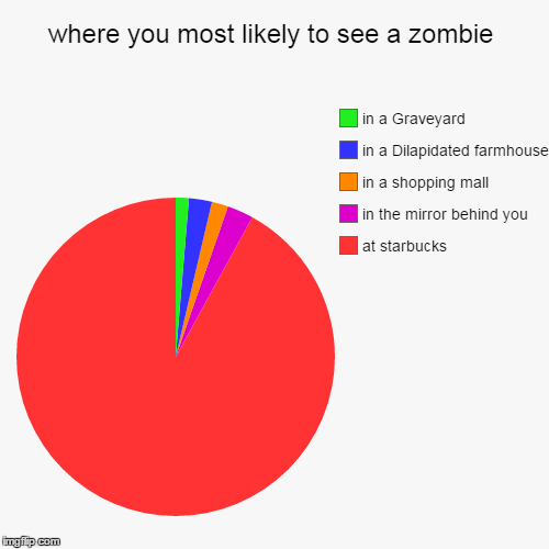 where you most likely to see a zombie | at starbucks, in the mirror behind you, in a shopping mall, in a Dilapidated farmhouse, in a Graveya | image tagged in funny,pie charts,zombie,zombie week,starbucks | made w/ Imgflip pie chart maker