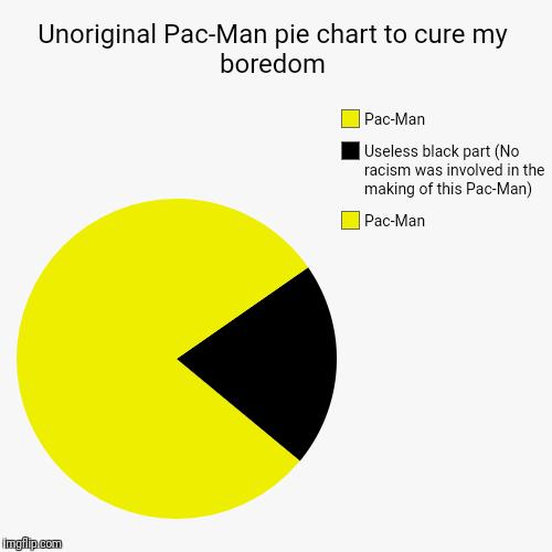 Unoriginal Pac Man Pie Chart To Cure My Boredom Imgflip