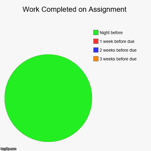 Work Completed on Assignment | 3 weeks before due, 2 weeks before due, 1 week before due, Night before | image tagged in funny,pie charts | made w/ Imgflip pie chart maker