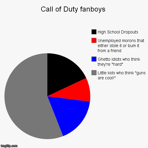 "Call of Duty fanboys | Little kids who think ""guns are cool!"", Ghetto idiots who think they're ""hard"", Unemployed morons that either stole i 