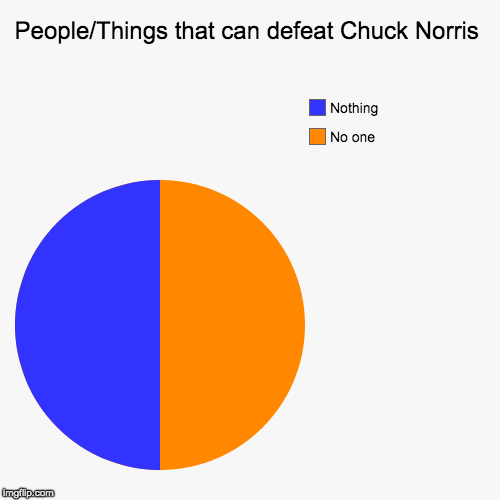 Chuck Norris Week | People/Things that can defeat Chuck Norris | No one , Nothing | image tagged in funny,pie charts,chuck norris,chuck norris week,fact of the day,bacon | made w/ Imgflip chart maker