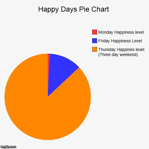 Make Your Own Pie Chart