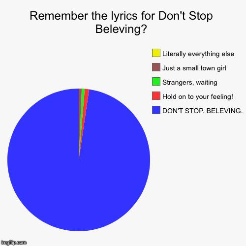 Remember the lyrics for Don't Stop Beleving? | DON'T STOP. BELEVING., Hold on to your feeling!, Strangers, waiting, Just a small town girl,  | image tagged in funny,pie charts | made w/ Imgflip chart maker