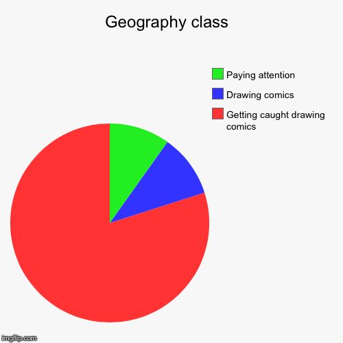 Geography class  | Getting caught drawing comics , Drawing comics , Paying attention | image tagged in funny,pie charts | made w/ Imgflip chart maker