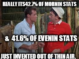 REALLY ITS42.7% OF MORNIN STATS &  41.6% OF EVENIN STATS JUST INVENTED OUT OF THIN AIR. | made w/ Imgflip meme maker
