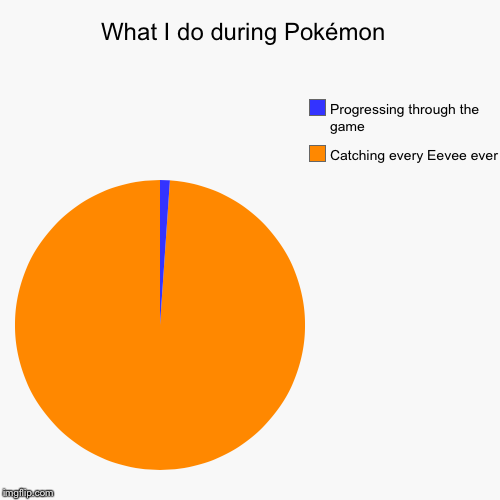 What I do during Pokémon  | Catching every Eevee ever, Progressing through the game | image tagged in funny,pie charts | made w/ Imgflip pie chart maker