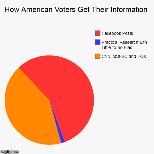 How American Voters Get Their Information | CNN, MSNBC and FOX, Practical Research with Little-to-no Bias, Facebook Posts | image tagged in funny,pie charts | made w/ Imgflip pie chart maker