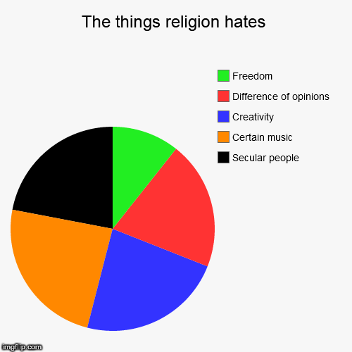 The things religion hates | Secular people, Certain music, Creativity, Difference of opinions, Freedom | image tagged in funny,pie charts,religion,anti-religion,religious,anti-religious | made w/ Imgflip pie chart maker