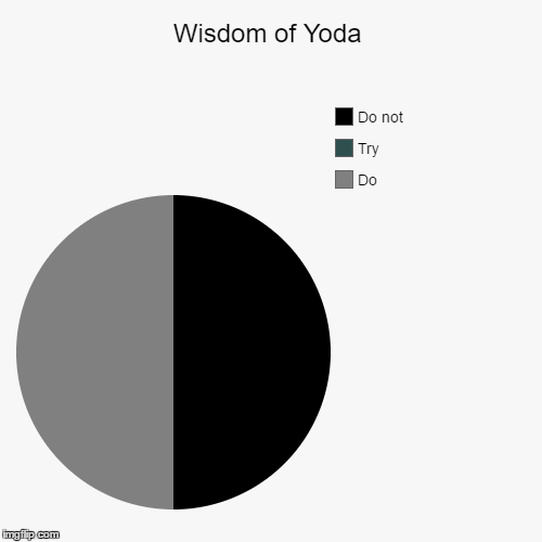 Wisdom of Yoda | Do , Try, Do not | image tagged in funny,pie charts | made w/ Imgflip pie chart maker