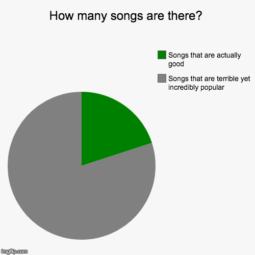 How many songs are there? | Songs that are terrible yet incredibly popular, Songs that are actually good | image tagged in funny,pie charts | made w/ Imgflip pie chart maker