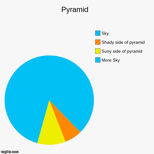 Pyramid  | More Sky, Suny side of pyramid, Shady side of pyramid, Sky | image tagged in funny,pie charts | made w/ Imgflip pie chart maker