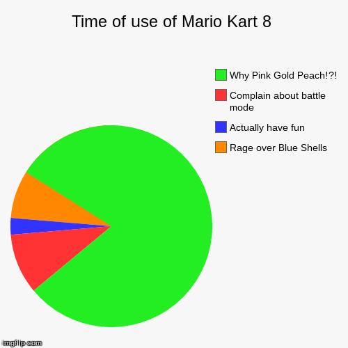 Time of use of Mario Kart 8 | Rage over Blue Shells, Actually have fun, Complain about battle mode, Why Pink Gold Peach!?! | image tagged in funny,pie charts | made w/ Imgflip pie chart maker
