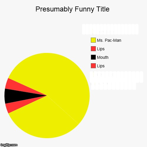 Ms. Pac-Man | IIIIIIIIIIIIIIII IIIIIIIIIIIIII IIIIIIIIIII | image tagged in funny,pie charts | made w/ Imgflip meme maker