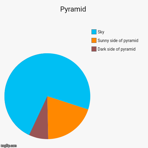 Pyramid | Dark side of pyramid, Sunny side of pyramid, Sky | image tagged in funny,pie charts | made w/ Imgflip pie chart maker