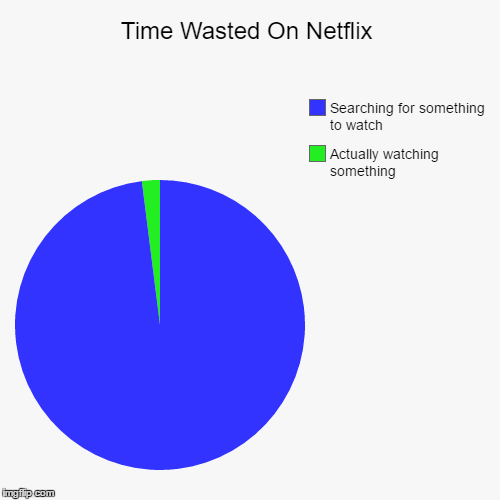 Time Wasted On Netflix | Actually watching something, Searching for something to watch | image tagged in funny,pie charts | made w/ Imgflip pie chart maker