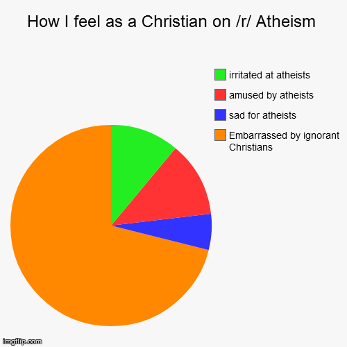 Dating-app christian atheist reddit