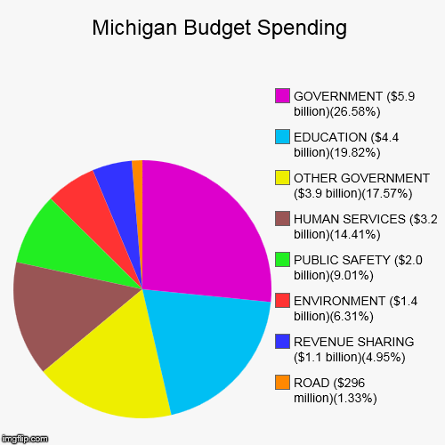 Michigan Budget Spending Imgflip