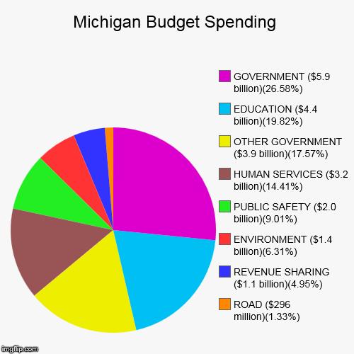 michigan budget spending imgflip