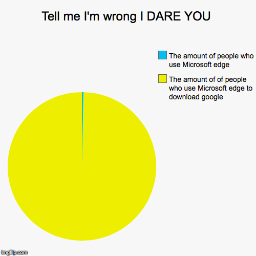 I can not tell a lie | Tell me I'm wrong I DARE YOU | The amount of of people who use Microsoft edge to download google, The amount of people who use Microsoft edg | image tagged in funny,pie charts | made w/ Imgflip pie chart maker