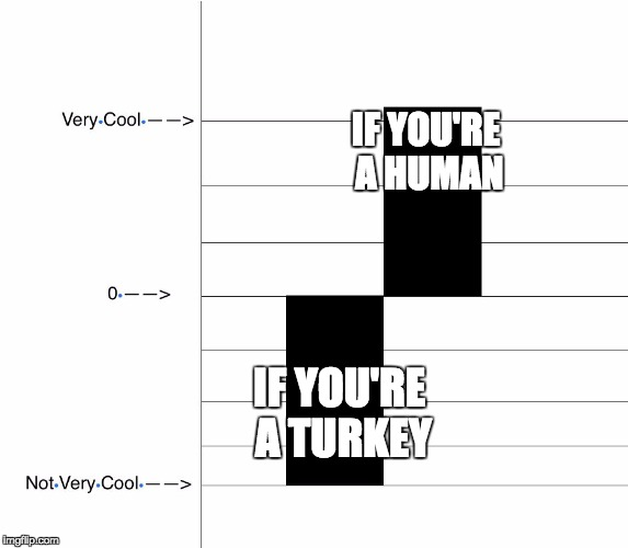 Getting Stuffed on Thanksgiving | IF YOU'RE A HUMAN IF YOU'RE A TURKEY | image tagged in graph | made w/ Imgflip meme maker