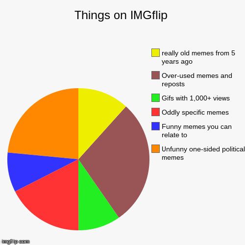 Things on IMGflip | Unfunny one-sided political memes, Funny memes you can relate to, Oddly specific memes, Gifs with 1,000+ views, Over-use | image tagged in funny,pie charts | made w/ Imgflip pie chart maker