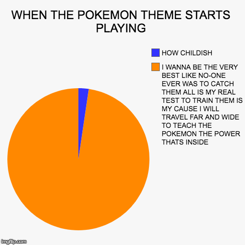 WHEN THE POKEMON THEME STARTS PLAYING | I WANNA BE THE VERY BEST LIKE NO-ONE EVER WAS TO CATCH THEM ALL IS MY REAL TEST TO TRAIN THEM IS MY  | image tagged in funny,pie charts | made w/ Imgflip pie chart maker