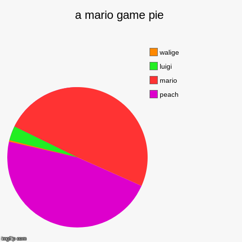 a mario game pie | peach, mario, luigi, walige | image tagged in funny,pie charts | made w/ Imgflip pie chart maker