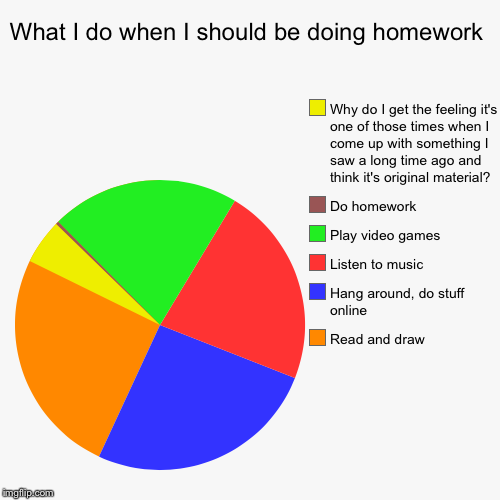 What I do when I should be doing homework | Read and draw, Hang around, do stuff online, Listen to music, Play video games, Do homework, Why | image tagged in funny,pie charts | made w/ Imgflip pie chart maker
