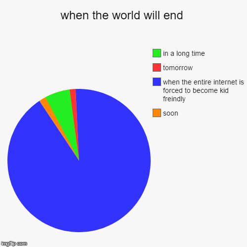 when the world will end | soon, when the entire internet is forced to become kid freindly, tomorrow, in a long time | image tagged in funny,pie charts | made w/ Imgflip pie chart maker