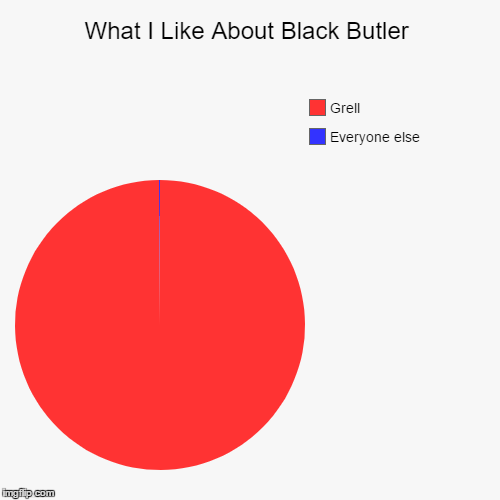 What I Like About Black Butler | Everyone else, Grell | image tagged in funny,pie charts,grell sutcliff,kuroshitsuji,black butler | made w/ Imgflip chart maker