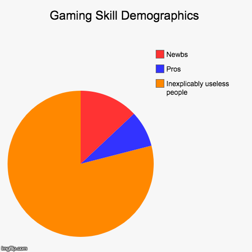 Gaming Skill Demographics | Inexplicably useless people, Pros, Newbs | image tagged in funny,pie charts | made w/ Imgflip pie chart maker