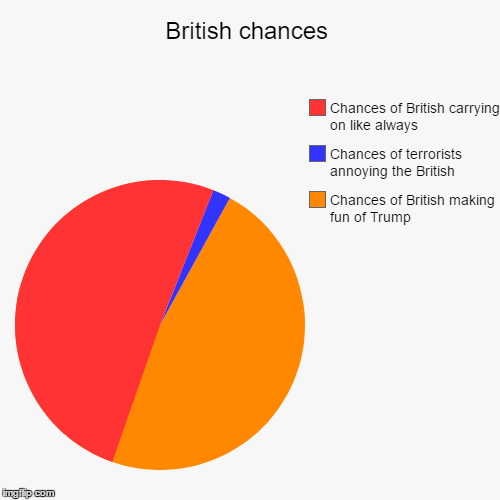 British chances | Chances of British making fun of Trump, Chances of terrorists annoying the British, Chances of British carrying on like al | image tagged in funny,pie charts | made w/ Imgflip pie chart maker