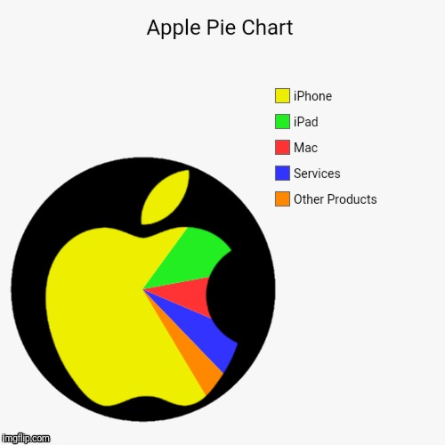Or perhaps you'd prefer a blackberry pie chart  | APPLE | image tagged in apple,iphone,ipad,mac,pie chart | made w/ Imgflip meme maker