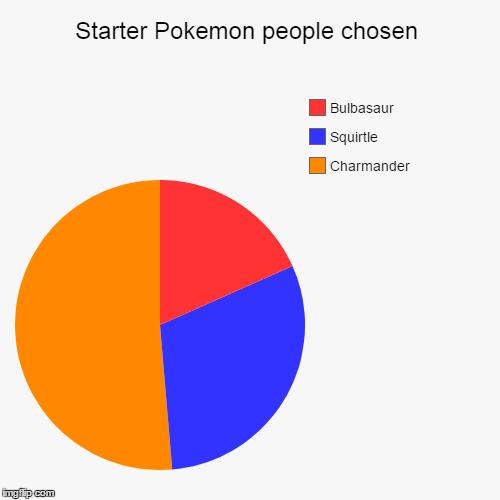 Starter Pokemon People Chosen Imgflip