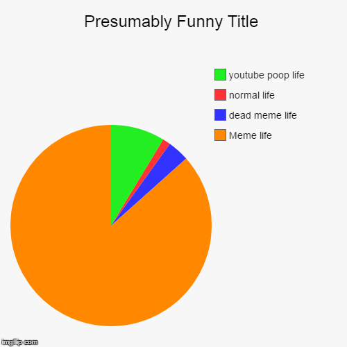 MEMES  | Meme life, dead meme life, normal life, youtube poop life | image tagged in funny,pie charts | made w/ Imgflip chart maker