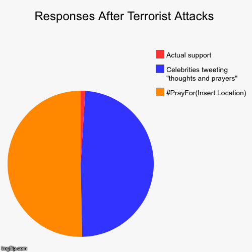 "Responses After Terrorist Attacks | #PrayFor(Insert Location), Celebrities tweeting ""thoughts and prayers"", Actual support 