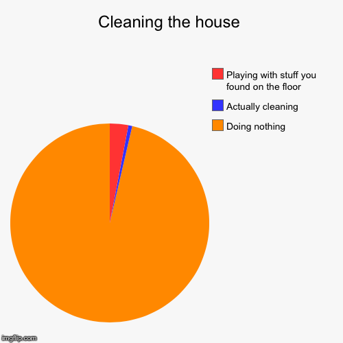 Cleaning the house | Doing nothing , Actually cleaning , Playing with stuff you found on the floor | image tagged in funny,pie charts | made w/ Imgflip pie chart maker