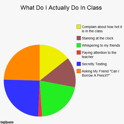 "What Do I Actually Do In Class | Asking My Friend ""Can I Borrow A Pencil?"", Secretly Texting, Paying attention to the teacher, Whispering to 