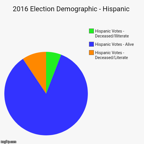 PRESENTED BY: Society for Posthumous Literacy & Civic Duty | 2016 Election Demographic - Hispanic | Hispanic Votes - Deceased/Literate, Hispanic Votes - Alive, Hispanic Votes - Deceased/Illiterate | image tagged in funny,pie charts | made w/ Imgflip pie chart maker